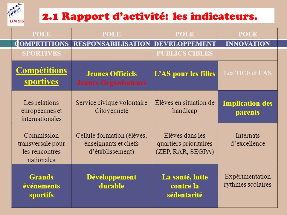 2.1 Rapport d'activité: les indicateurs.