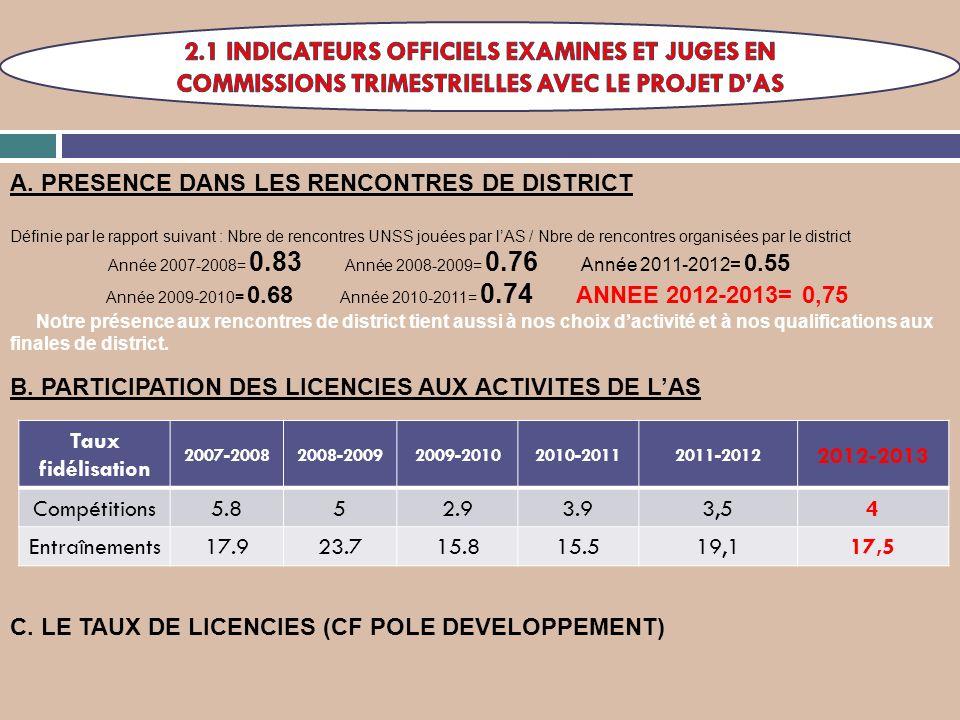 Année 2009-2010= 0.68 Année 2010-2011= 0.74 ANNEE 2012-2013= 0,75
