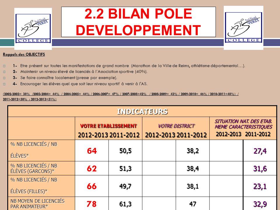 2.2 BILAN POLE DEVELOPPEMENT