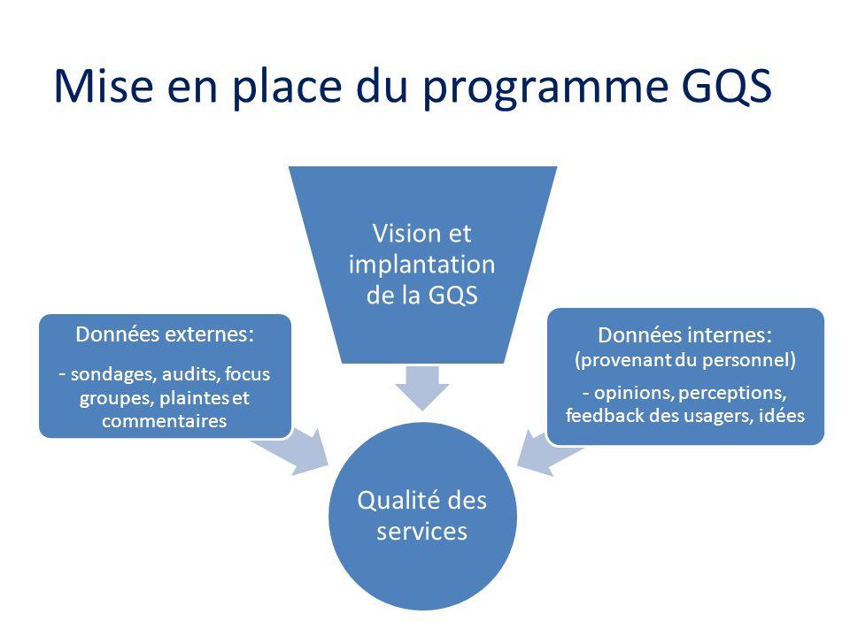 Mise en place du programme GQS