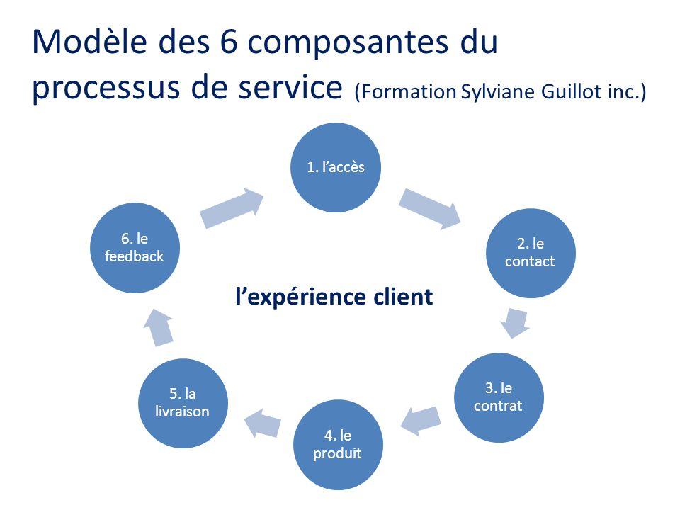 Modèle des 6 composantes du processus de service (Formation Sylviane Guillot inc.)