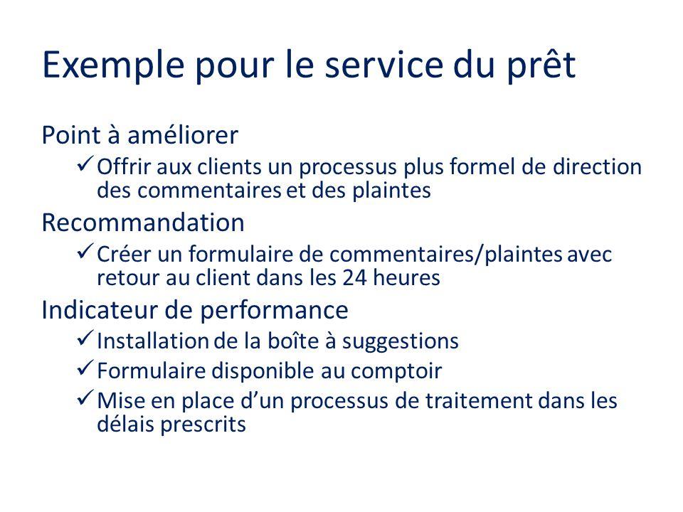 Exemple pour le service du prêt