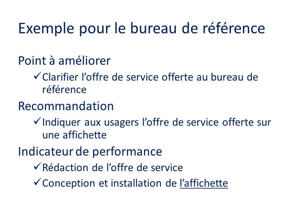 Exemple pour le bureau de référence