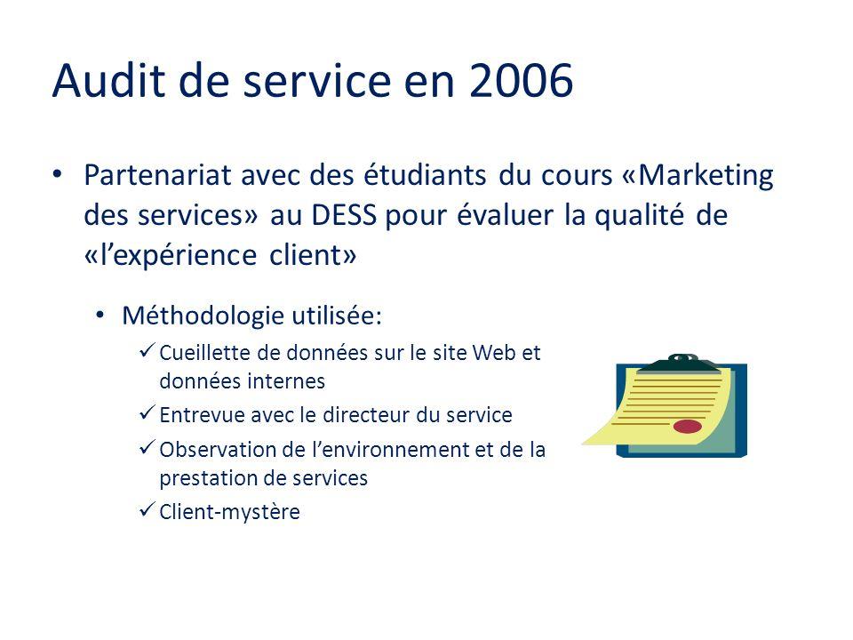 Audit de service en 2006 Partenariat avec des étudiants du cours «Marketing des services» au DESS pour évaluer la qualité de «l'expérience client»