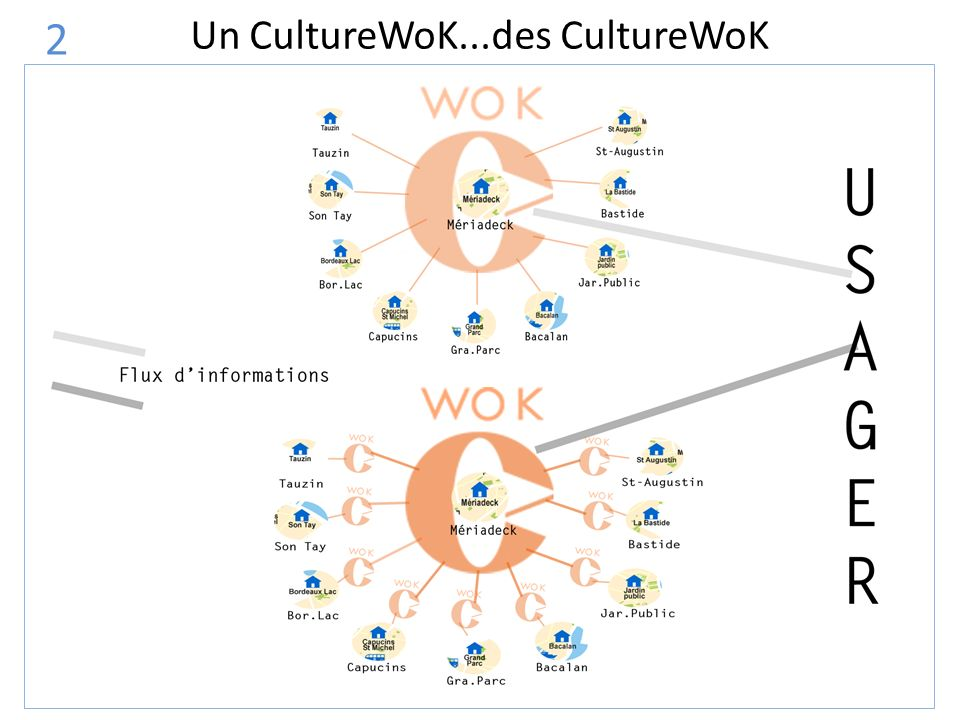 Un CultureWoK...des CultureWoK