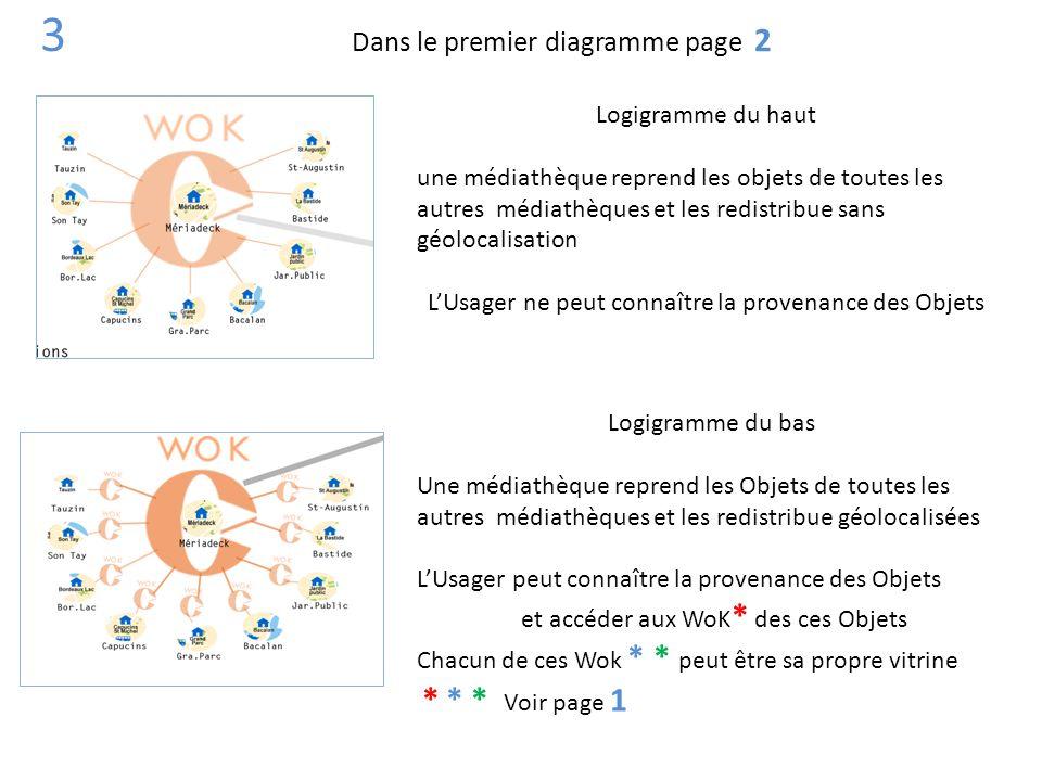 3 Dans le premier diagramme page 2 Logigramme du haut
