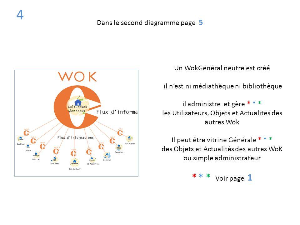 4 * * * Voir page 1 Dans le second diagramme page 5