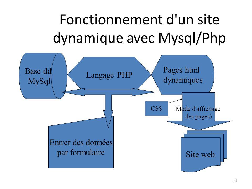Fonctionnement d un site dynamique avec Mysql/Php