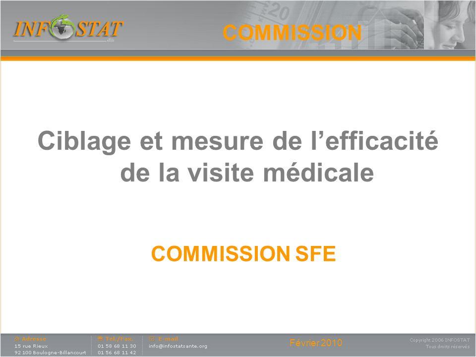 Ciblage et mesure de l'efficacité de la visite médicale