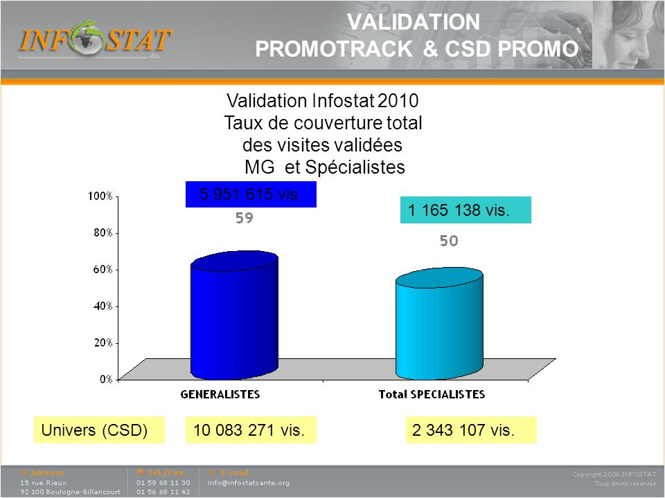 VALIDATION PROMOTRACK & CSD PROMO