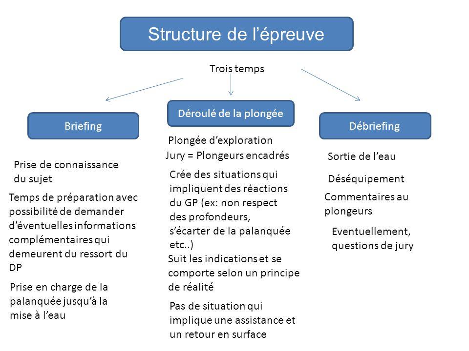 Structure de l'épreuve