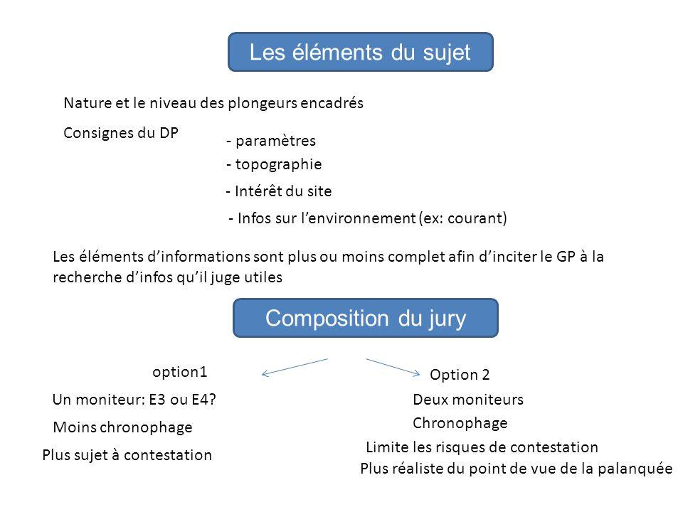 Les éléments du sujet Composition du jury