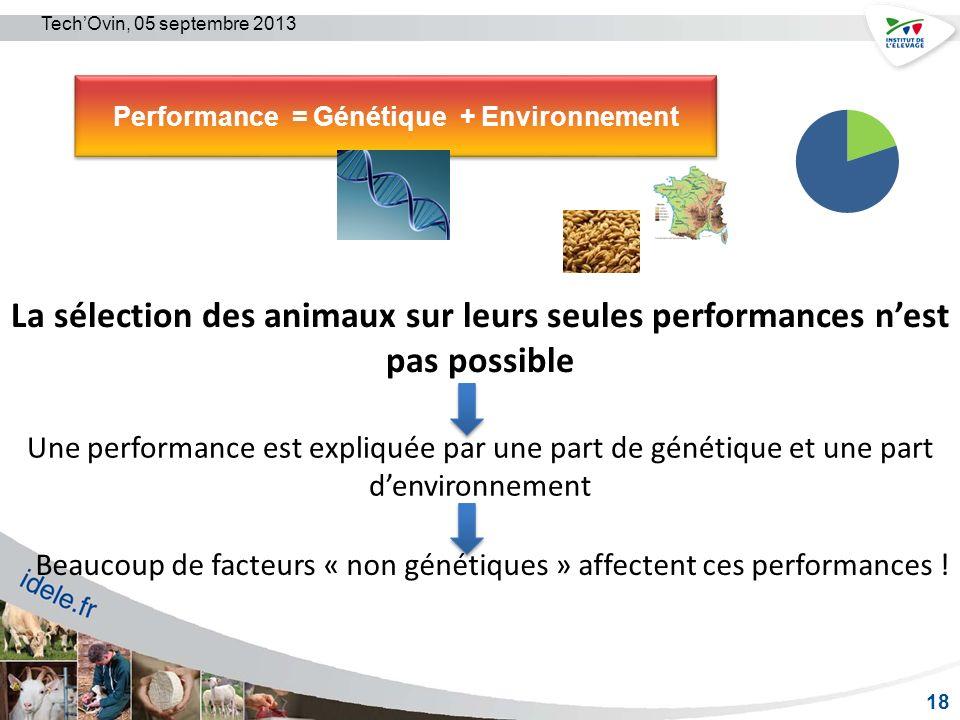 Performance = Génétique + Environnement