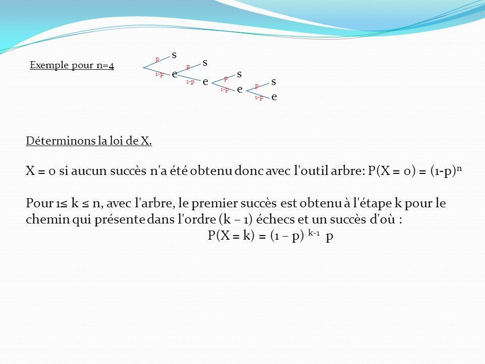 s e. 1-p. p. Exemple pour n=4. Déterminons la loi de X. X = 0 si aucun succès n a été obtenu donc avec l outil arbre: P(X = 0) = (1-p)n.