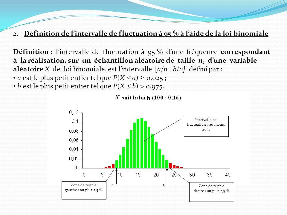 a est le plus petit entier tel que P(X  a) > 0,025 ;