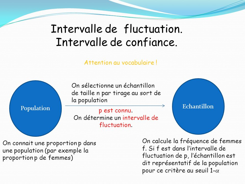 Intervalle de fluctuation. Intervalle de confiance.