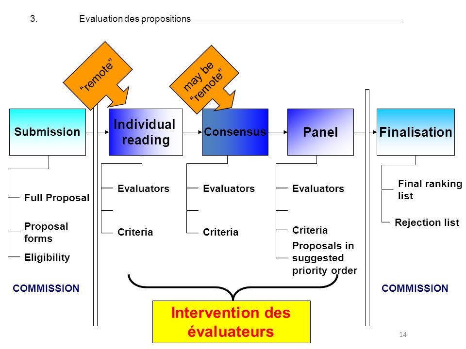 Intervention des évaluateurs