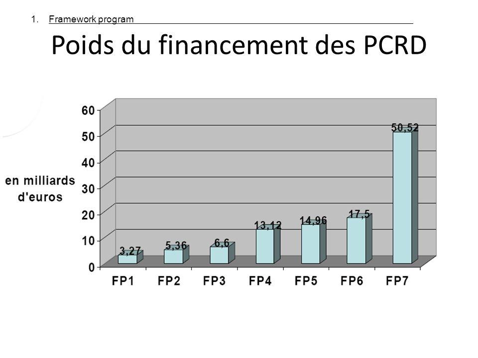 Poids du financement des PCRD