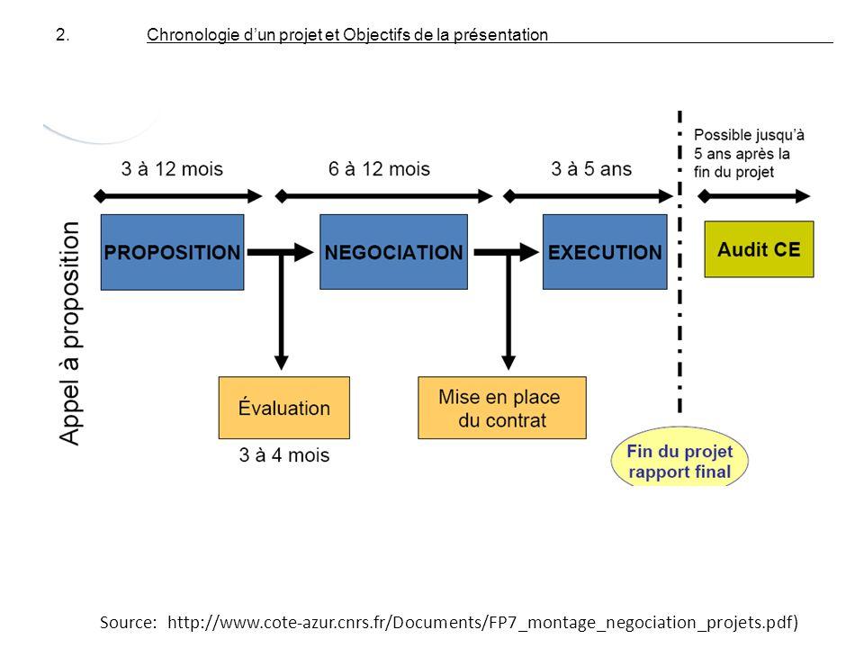 2. Chronologie d'un projet et Objectifs de la présentation