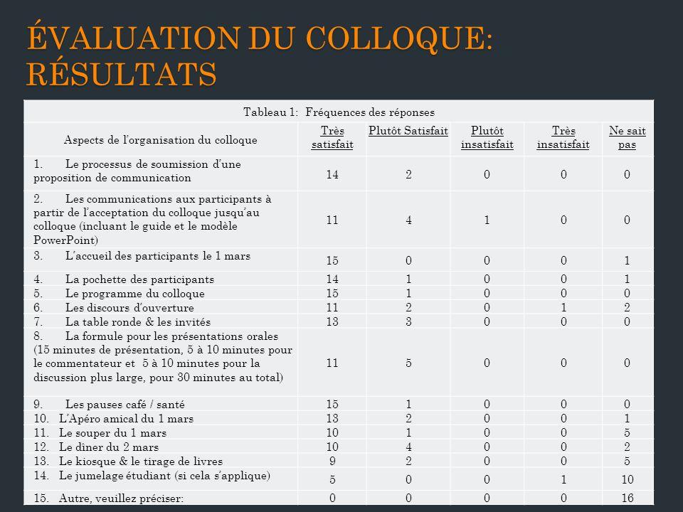 Évaluation du colloque: résultats