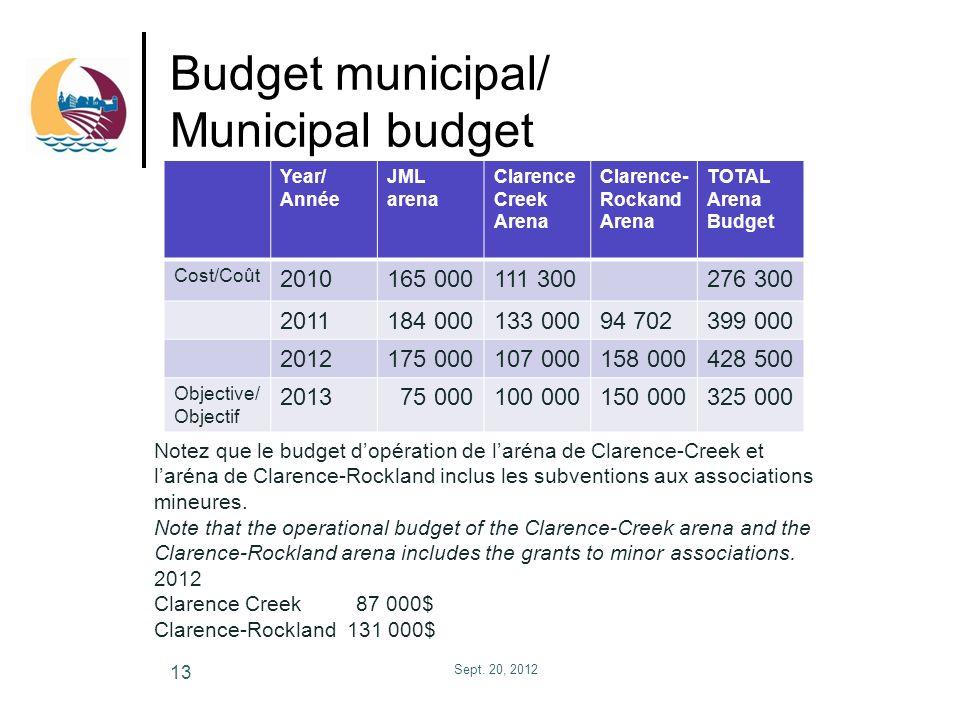 Budget municipal/ Municipal budget