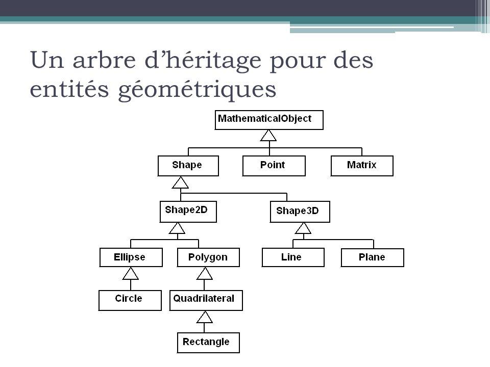 Un arbre d'héritage pour des entités géométriques