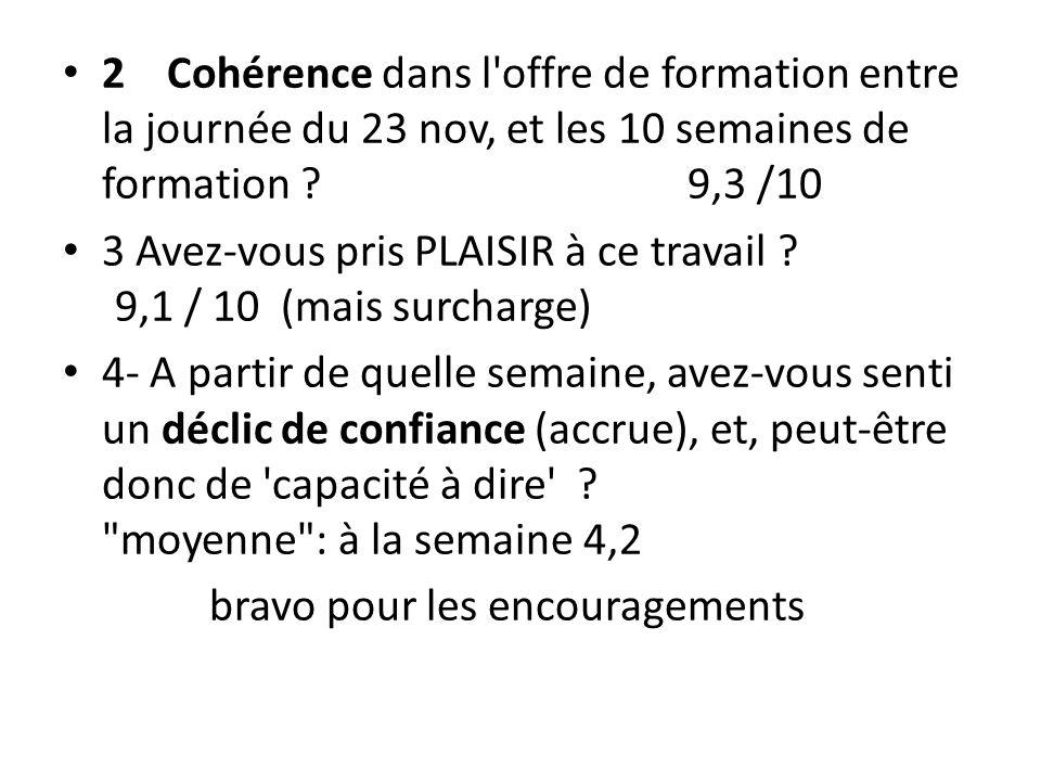 2 Cohérence dans l offre de formation entre la journée du 23 nov, et les 10 semaines de formation 9,3 /10
