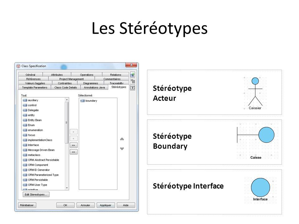 Les Stéréotypes Stéréotype Acteur Stéréotype Boundary