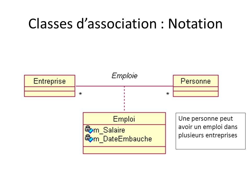 Classes d'association : Notation