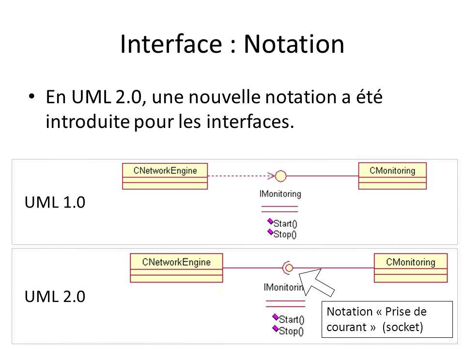 Interface : Notation En UML 2.0, une nouvelle notation a été introduite pour les interfaces. UML 1.0.
