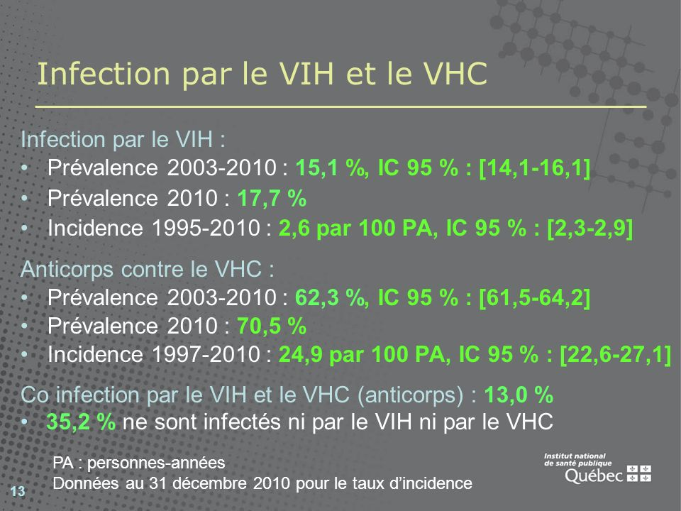 Infection par le VIH et le VHC