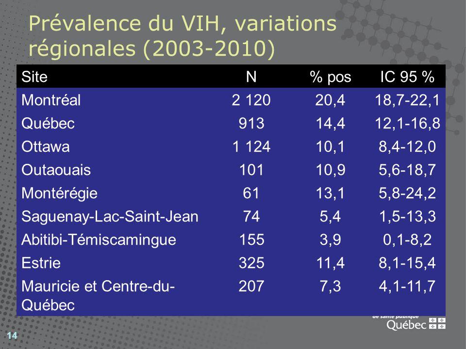 Prévalence du VIH, variations régionales (2003-2010)