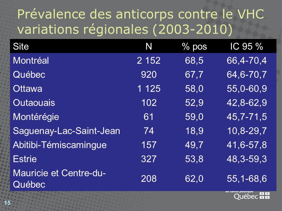 Prévalence des anticorps contre le VHC variations régionales (2003-2010)