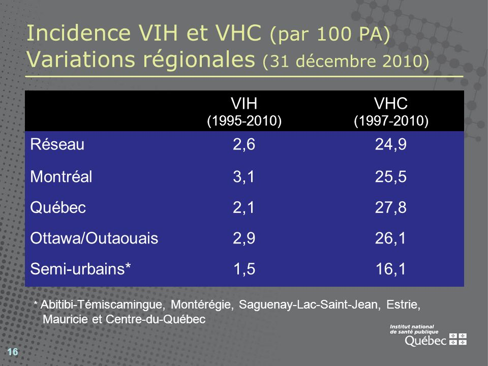 Incidence VIH et VHC (par 100 PA) Variations régionales (31 décembre 2010)