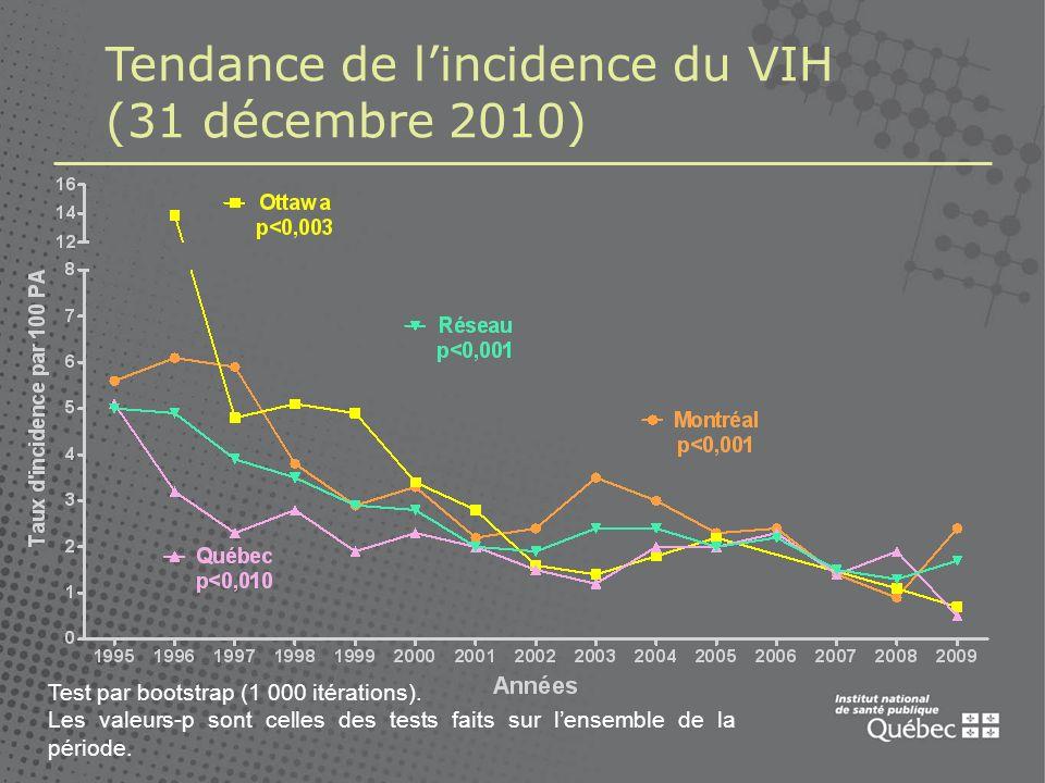 Tendance de l'incidence du VIH (31 décembre 2010)