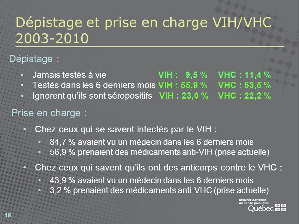 Dépistage et prise en charge VIH/VHC 2003-2010