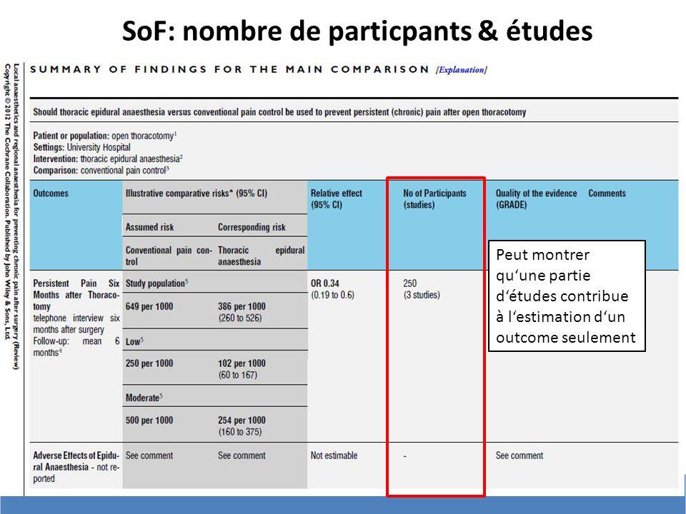 SoF: nombre de particpants & études