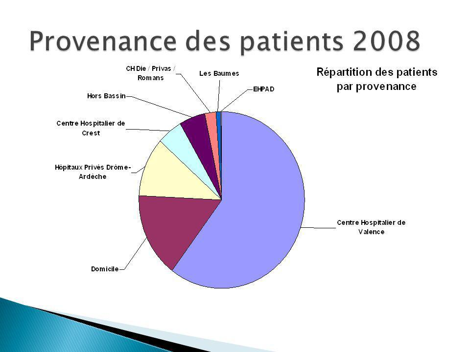 Provenance des patients 2008