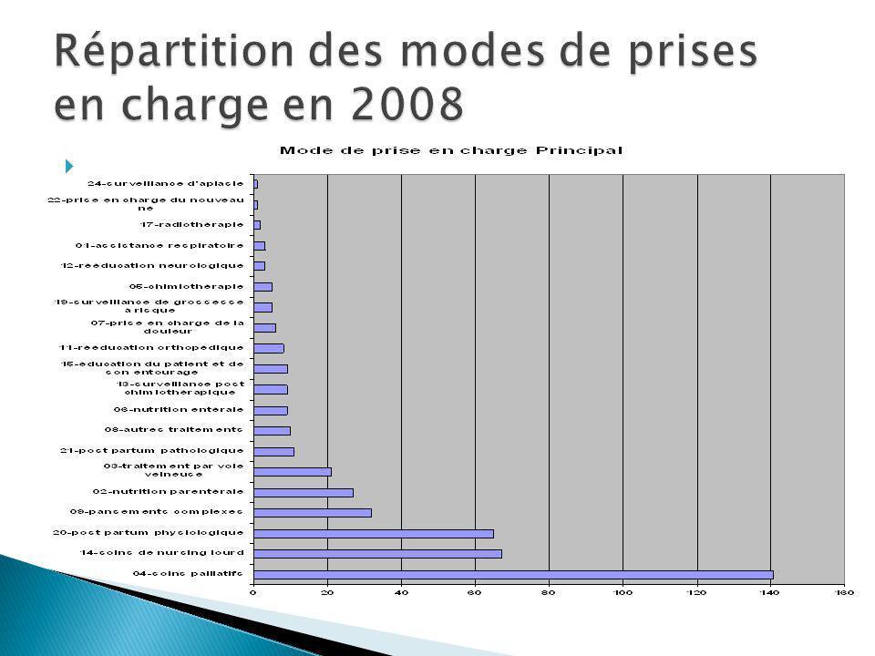 Répartition des modes de prises en charge en 2008