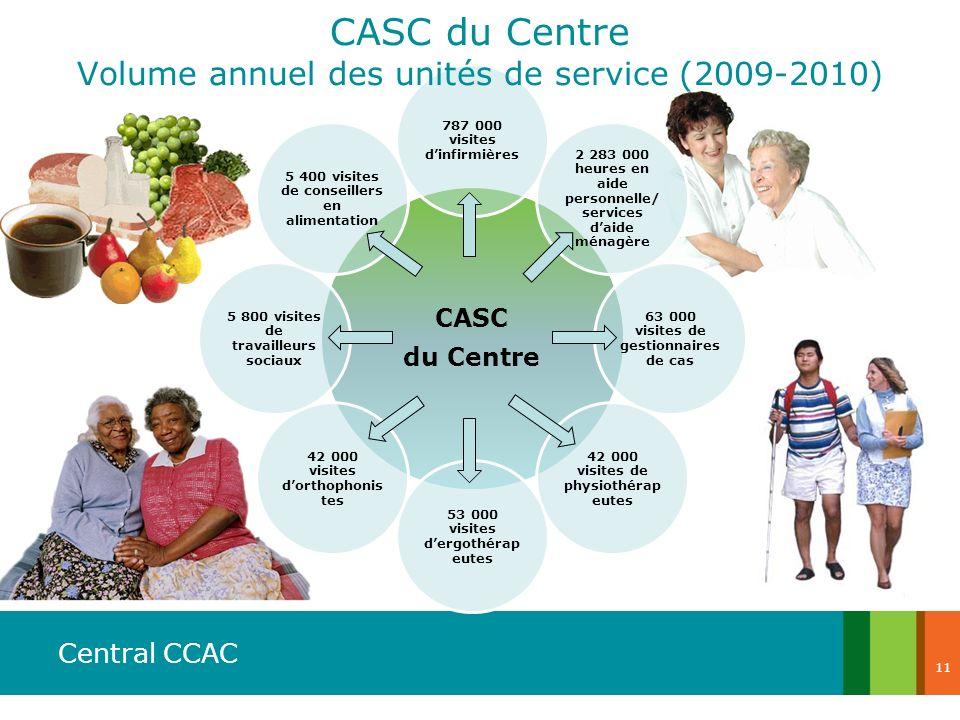 CASC du Centre Volume annuel des unités de service (2009-2010) CASC