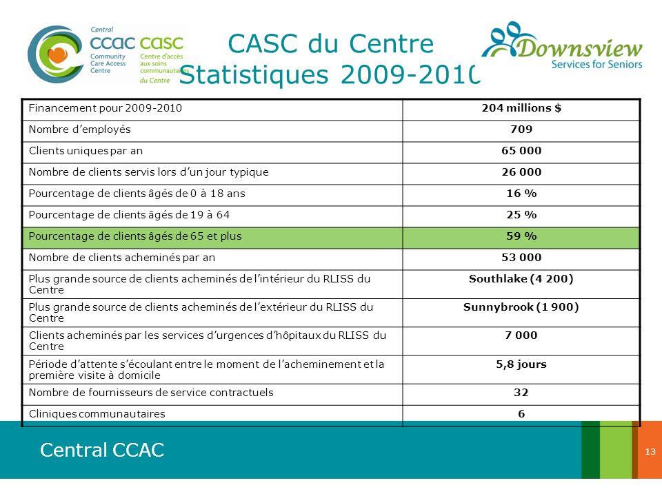 CASC du Centre Statistiques 2009-2010
