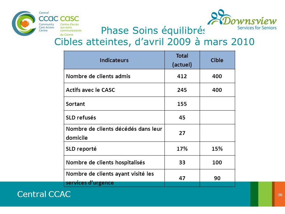 Phase Soins équilibrés Cibles atteintes, d'avril 2009 à mars 2010