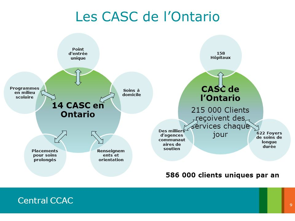 Les CASC de l'Ontario CASC de l'Ontario 14 CASC en Ontario