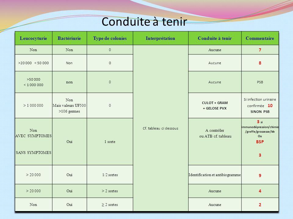 3 si immunodépression/chimio/greffe/grossesse/bb