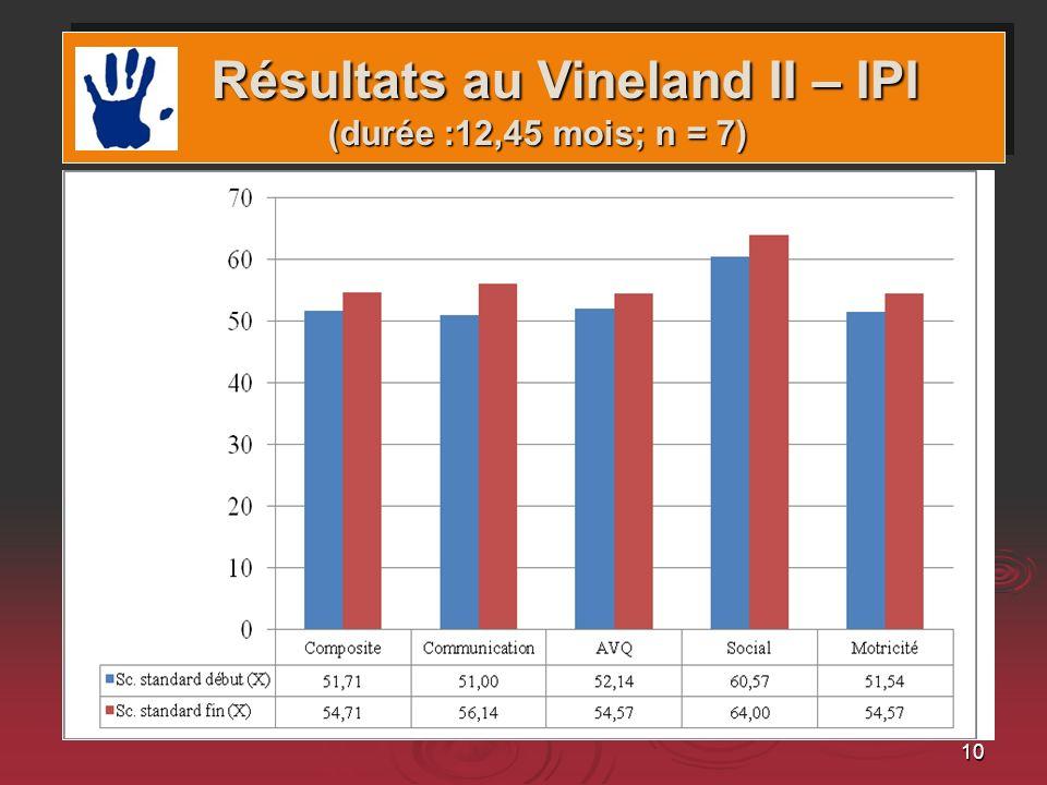 Résultats au Vineland II – IPI (durée :12,45 mois; n = 7)