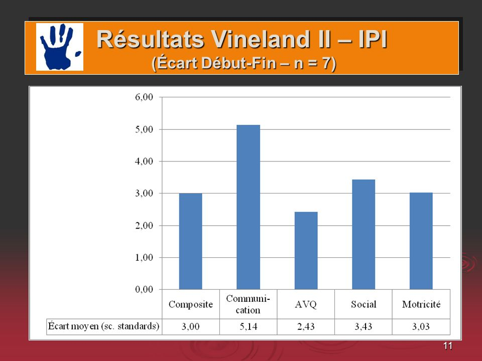 Résultats Vineland II – IPI (Écart Début-Fin – n = 7)