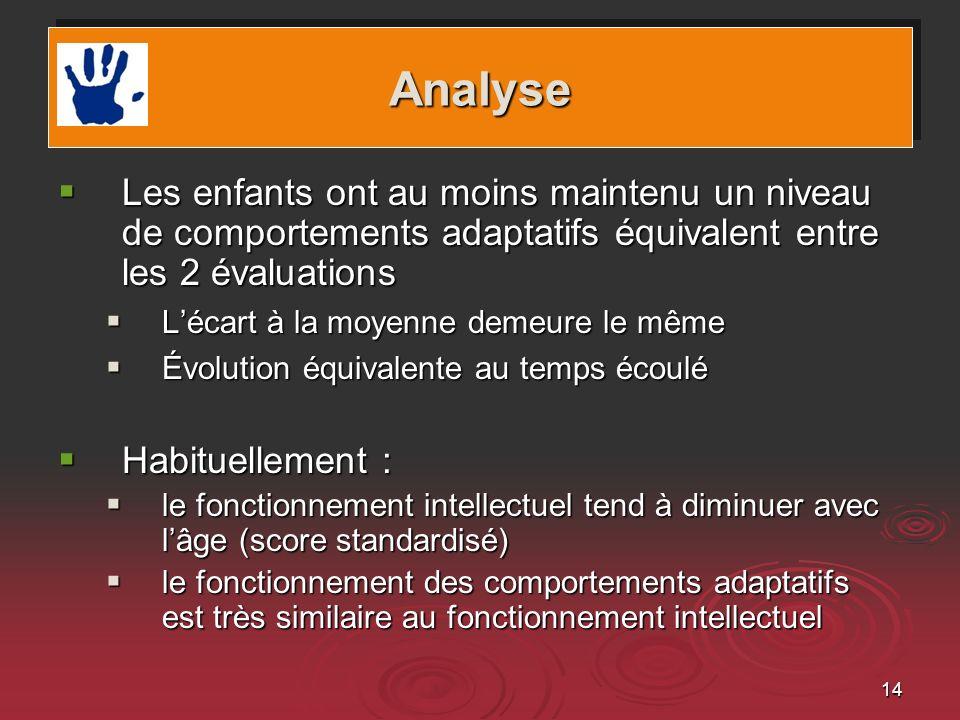 Analyse Les enfants ont au moins maintenu un niveau de comportements adaptatifs équivalent entre les 2 évaluations.
