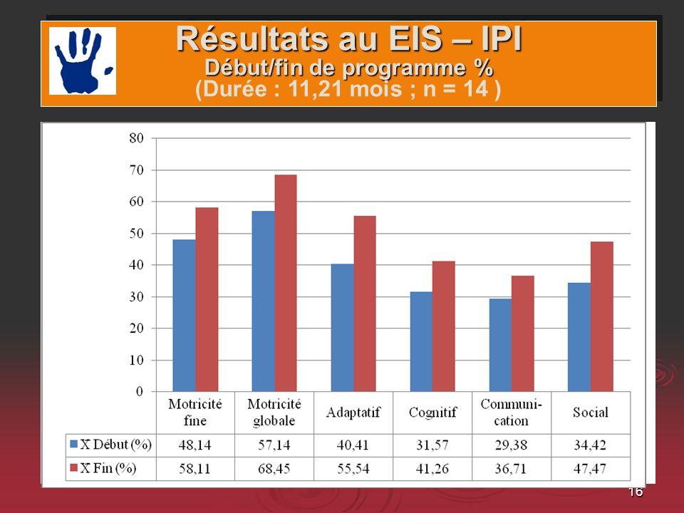 Domaines et gains Résultats au EIS – IPI Début/fin de programme % (Durée : 11,21 mois ; n = 14 )