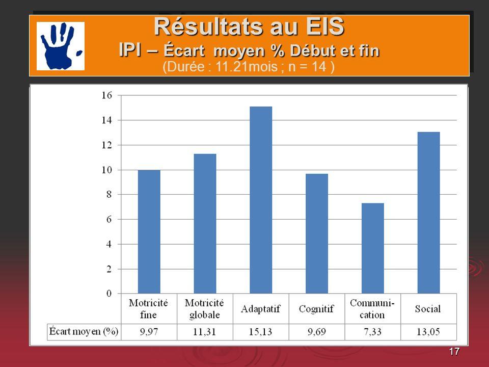 Résultats au EIS IPI – Écart moyen % Début et fin (Durée : 11