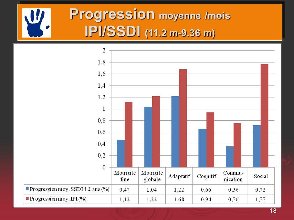 Progression moyenne /mois IPI/SSDI (11.2 m-9.36 m)